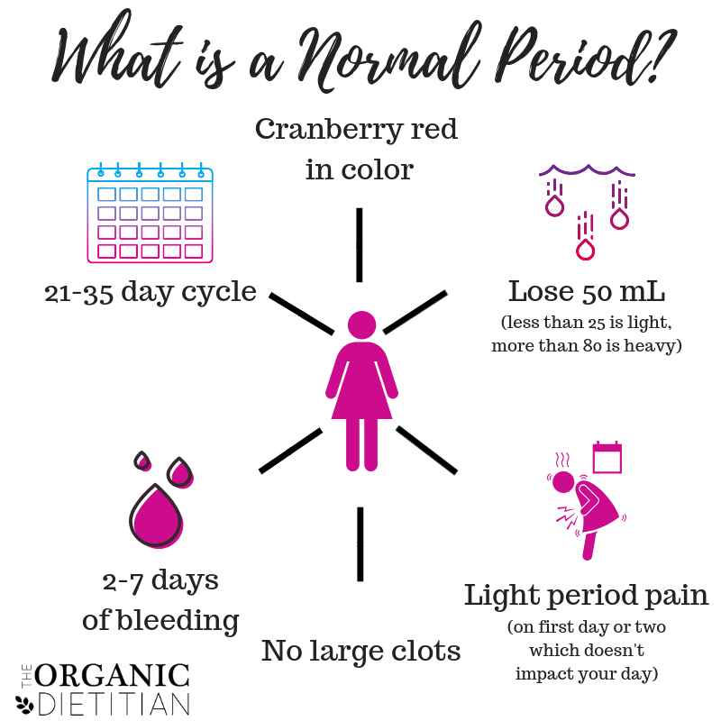what is your cycle period